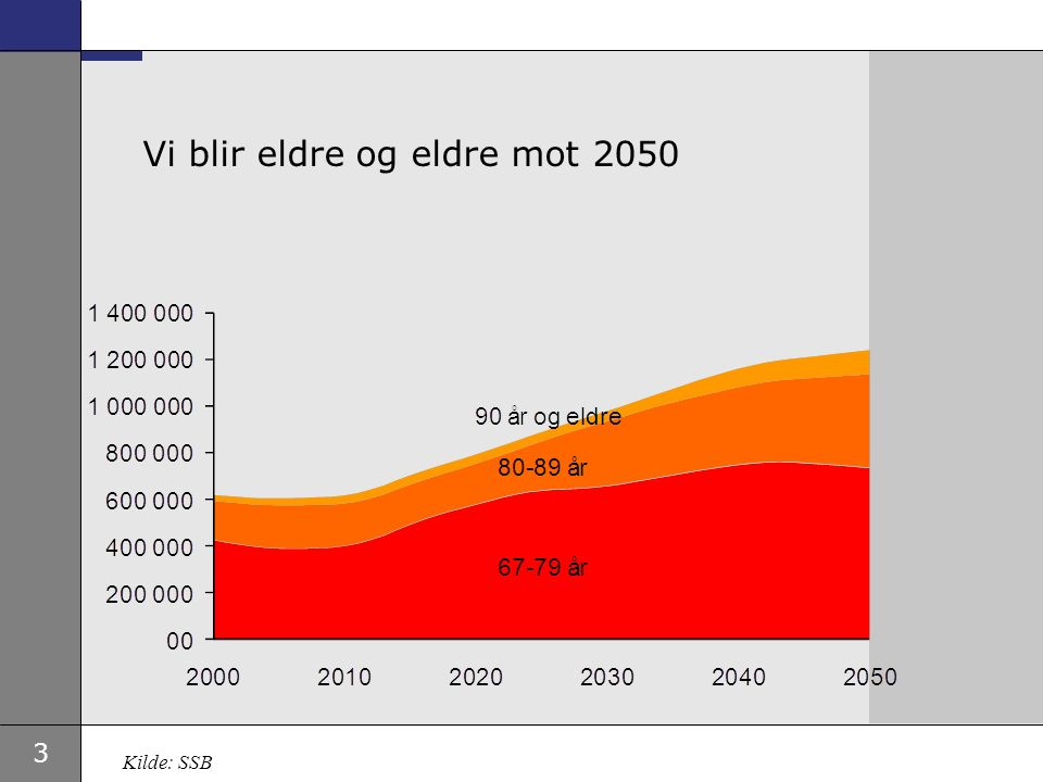 3 Vi blir eldre og eldre mot 2050 Kilde: SSB