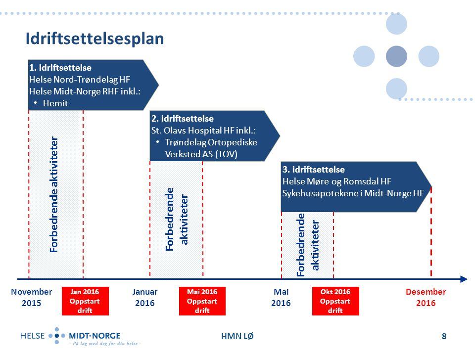 Forbedrende aktiviteter Idriftsettelsesplan HMN LØ8 2.