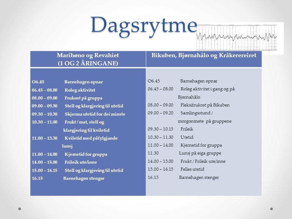 Dagsrytme Marihøno og Revahiet (1 OG 2 ÅRINGANE) Bikuben, Bjørnahålo og Kråkerereiret O6.45 Barnehagen opnar 06.45 – 08.00 Roleg aktivitet 08.00 – 09.00 Frukost på gruppa 09.00 – 09.30 Stell og klargjering til utetid 09.30 – 10.30 Skjerma utetid for dei minste 10.30 – 11.00 Frukt / mat, stell og klargjering til kviletid 11.00 – 13.30 Kviletid med påfylgjande lunsj 11.00 – 14.00 Kjernetid for gruppa 14.00 – 15.00 Frileik ute/inne 15.00 – 16.15 Stell og klargjering til utetid 16.15 Barnehagen stenger O6.45 Barnehagen opnar 06.45 – 08.00 Roleg aktivitet i gang og på Bjørnahålo 08.00 – 09.00 Fleksifrukost på Bikuben 09.00 – 09.20 Samlingsstund / morgonmøte på gruppene 09.30 – 10.15 Frileik 10.30 – 11.30 Utetid 11.00 – 14.00 Kjernetid for gruppa 11.30 Lunsj på eiga gruppe 14.00 – 15.00 Frukt / Frileik ute/inne 15.00 – 16.15 Felles utetid 16.15 Barnehagen stenger