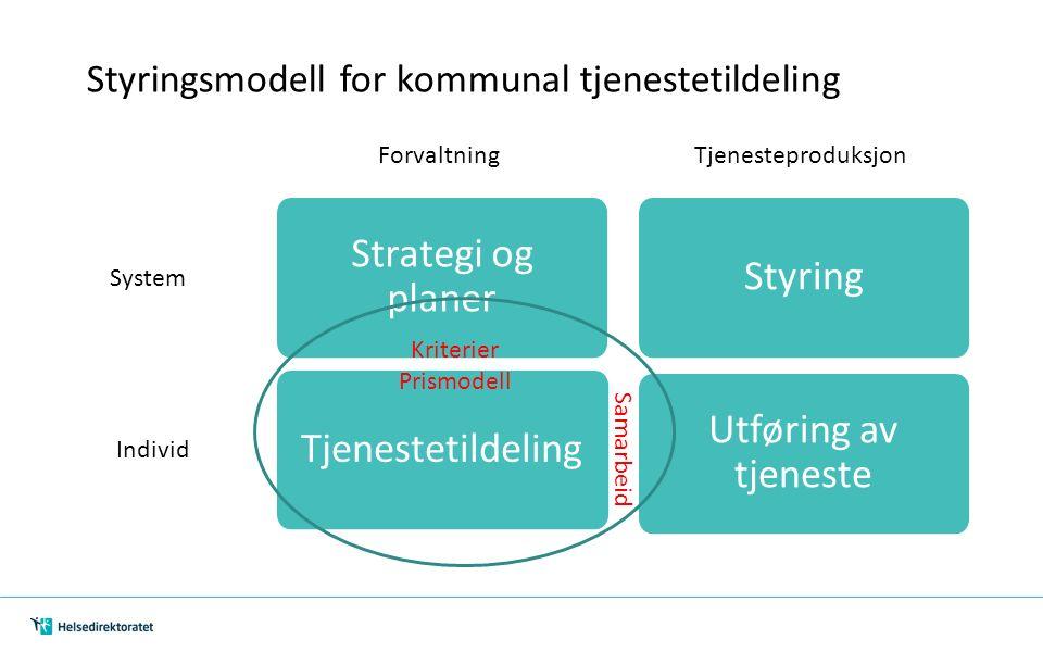 ForvaltningTjenesteproduksjon Tjenestetildeling Strategi og planer Styring Utføring av tjeneste System Individ Kriterier Prismodell Samarbeid Styringsmodell for kommunal tjenestetildeling