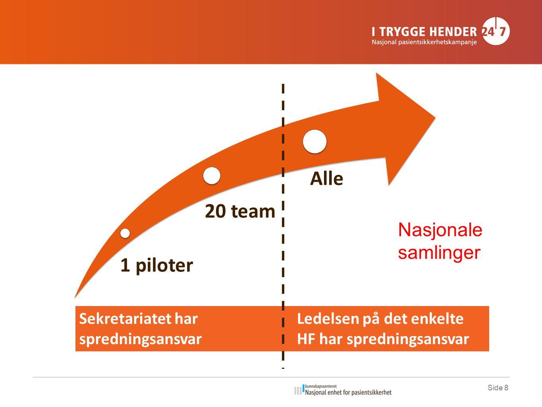 Side 8 1 piloter 20 team Alle Sekretariatet har spredningsansvar Ledelsen på det enkelte HF har spredningsansvar Nasjonale samlinger