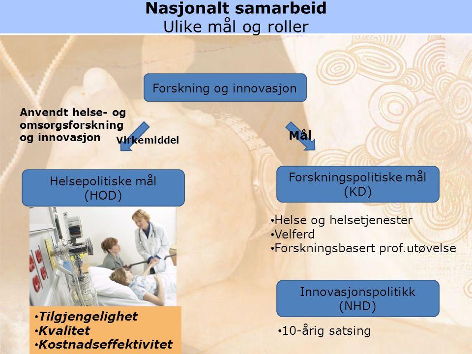 Nasjonalt samarbeid Ulike mål og roller Helsepolitiske mål (HOD) Forskning og innovasjon Forskningspolitiske mål (KD) Innovasjonspolitikk (NHD) Anvendt helse- og omsorgsforskning og innovasjon Helse og helsetjenester Velferd Forskningsbasert prof.utøvelse 10-årig satsing Virkemiddel Mål Tilgjengelighet Kvalitet Kostnadseffektivitet