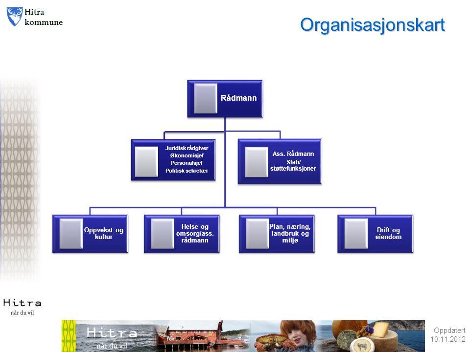 Oppdatert 10.11.2012 1 Organisasjonskart Rådmann Oppvekst og kultur Helse og omsorg/ass.