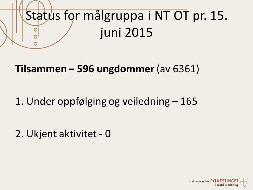 Status for målgruppa i NT OT pr. 15. juni 2015 Tilsammen – 596 ungdommer (av 6361) 1.