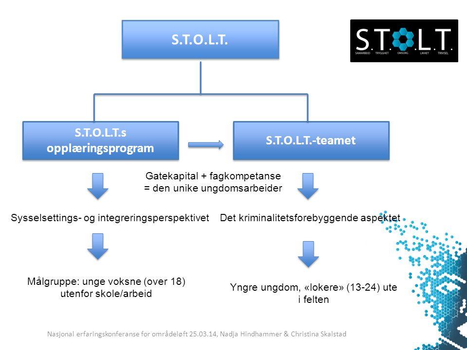 S.T.O.L.T. S.T.O.L.T.s opplæringsprogram S.T.O.L.T.-teamet Sysselsettings- og integreringsperspektivet Det kriminalitetsforebyggende aspektet Målgrupp