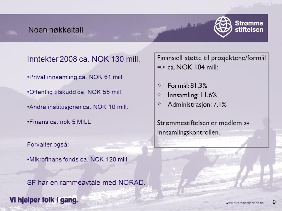 9 Inntekter 2008 ca. NOK 130 mill. Privat innsamling ca. NOK 61 mill. Offentlig tilskudd ca. NOK 55 mill. Andre institusjoner ca. NOK 10 mill. Finans