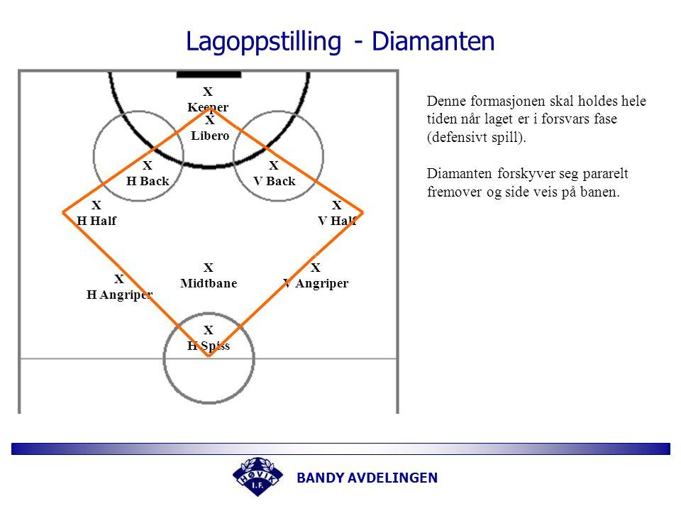 BANDY AVDELINGEN Lagoppstilling - Diamanten X Keeper X Libero X H Back X V Back X V Half X H Half X H Angriper X V Angriper X Midtbane X H Spiss Denne formasjonen skal holdes hele tiden når laget er i forsvars fase (defensivt spill).