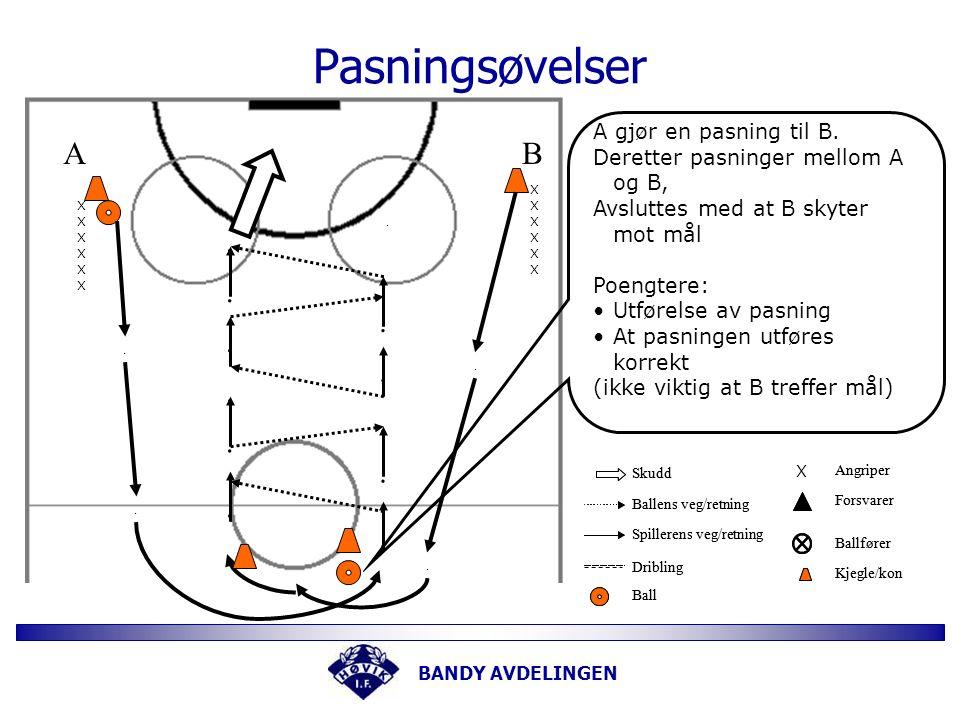 BANDY AVDELINGEN Pasningsøvelse ÉN ball To lag befinner seg innen et begrenset område.