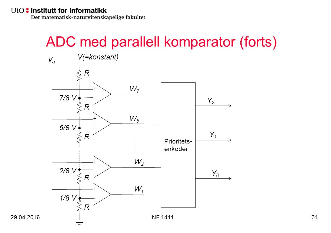 ADC med parallell komparator (forts) 29.04.2016INF 141131 Prioritets- enkoder + _ + _ + _ + _ VaVa V(=konstant) R R R R R 7/8 V 6/8 V 2/8 V 1/8 V W7W7