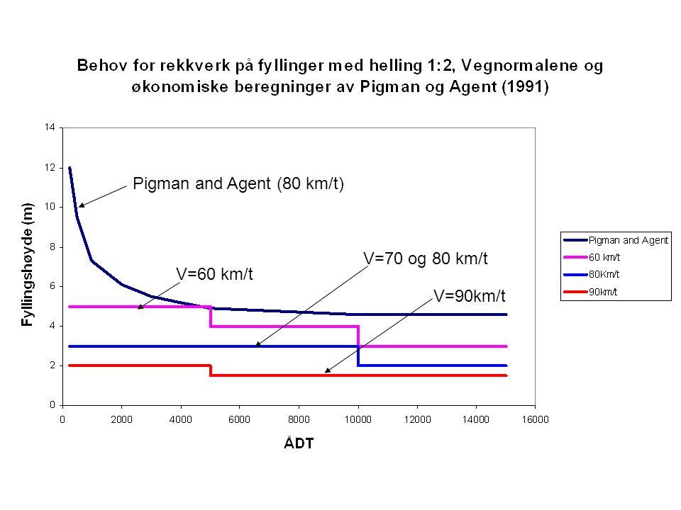 Pigman and Agent (80 km/t) V=60 km/t V=70 og 80 km/t V=90km/t