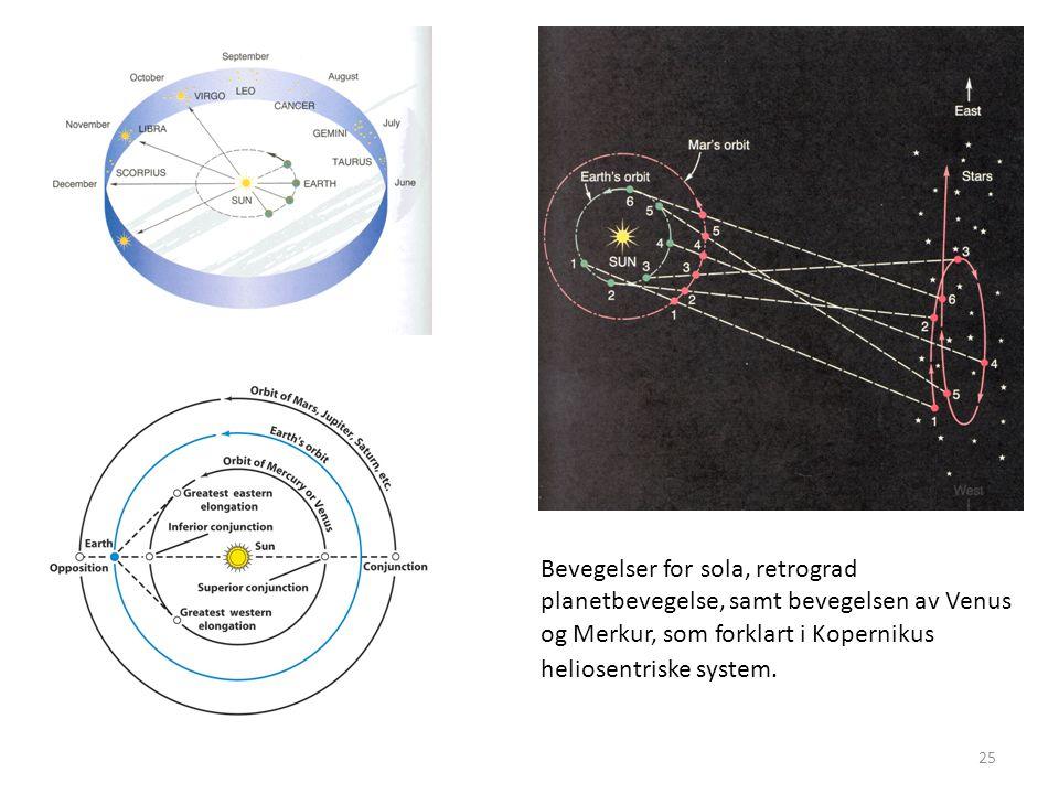 25 Bevegelser for sola, retrograd planetbevegelse, samt bevegelsen av Venus og Merkur, som forklart i Kopernikus heliosentriske system.
