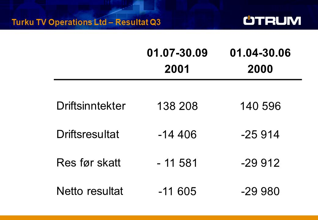 01.07-30.09 2001 01.04-30.06 2000 Driftsinntekter138 208140 596 Driftsresultat-14 406-25 914 Res før skatt- 11 581-29 912 Netto resultat-11 605-29 980 Turku TV Operations Ltd – Resultat Q3