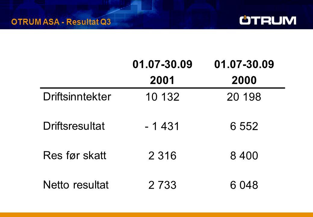 OTRUM ASA - Resultat Q3 01.07-30.09 2001 01.07-30.09 2000 Driftsinntekter10 13220 198 Driftsresultat- 1 4316 552 Res før skatt2 3168 400 Netto resultat2 7336 048