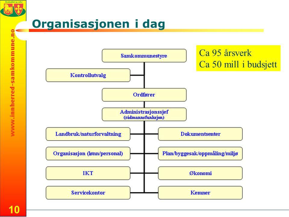 www.innherred-samkommune.no 10 Organisasjonen i dag Ca 95 årsverk Ca 50 mill i budsjett