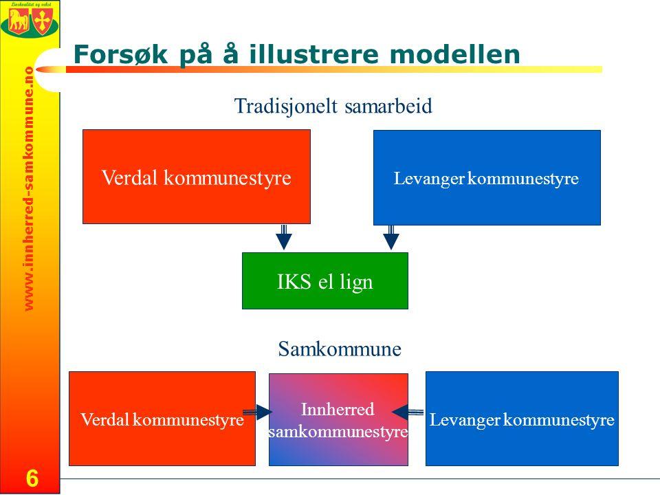 www.innherred-samkommune.no 6 Forsøk på å illustrere modellen Levanger kommunestyre Verdal kommunestyre Levanger kommunestyre Innherred samkommunestyr