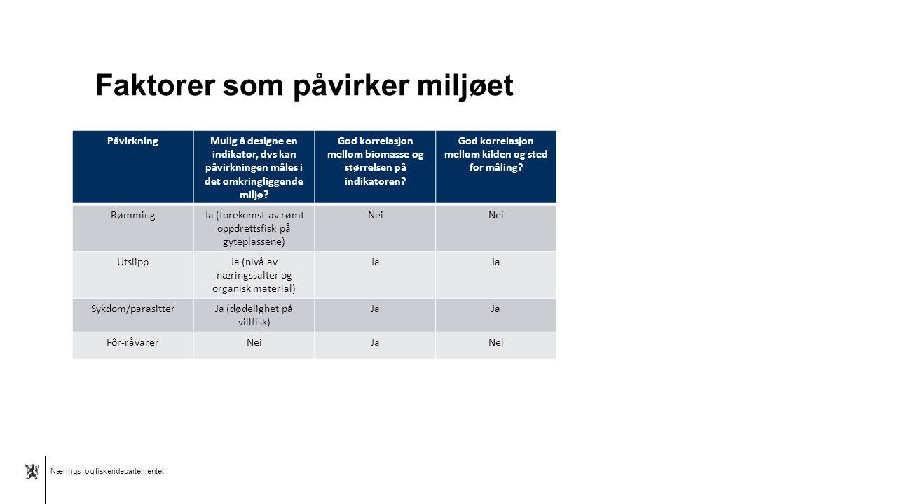 Nærings- og fiskeridepartementet Norsk mal: Tekst med kulepunkter - 1 vertikalt bilde Faktorer som påvirker miljøet PåvirkningMulig å designe en indik
