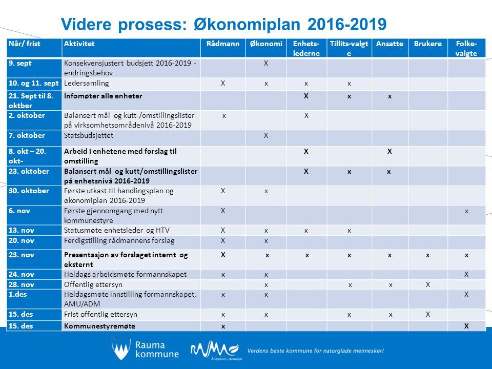 Videre prosess: Økonomiplan 2016-2019 Når/ fristAktivitetRådmannØkonomiEnhets- lederne Tillits-valgt e AnsatteBrukereFolke- valgte 9.