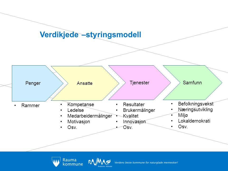 Verdikjede –styringsmodell Penger Ansatte TjenesterSamfunn Rammer Kompetanse Ledelse Medarbeidermålinger Motivasjon Osv.