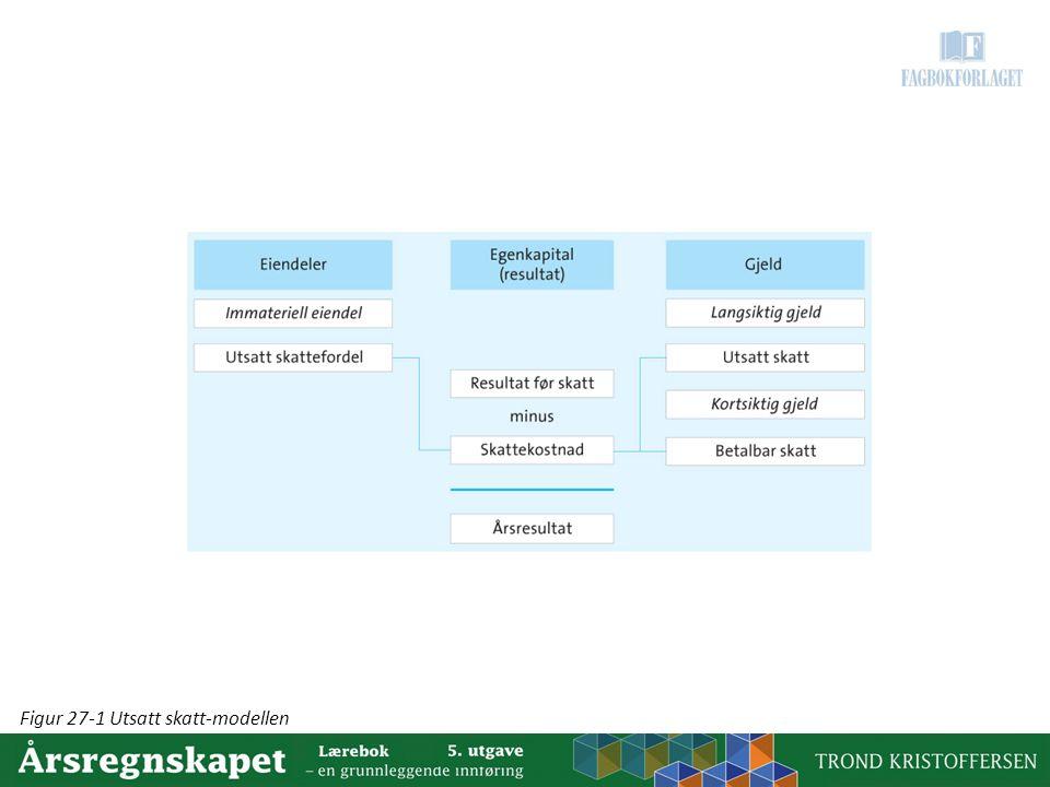 Figur 27-1 Utsatt skatt-modellen