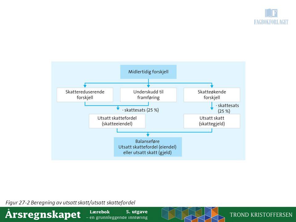 Figur 27-2 Beregning av utsatt skatt/utsatt skattefordel