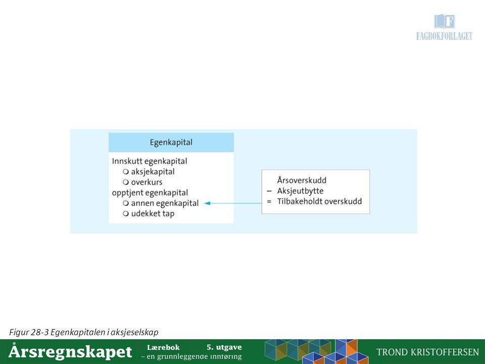 Figur 28-3 Egenkapitalen i aksjeselskap