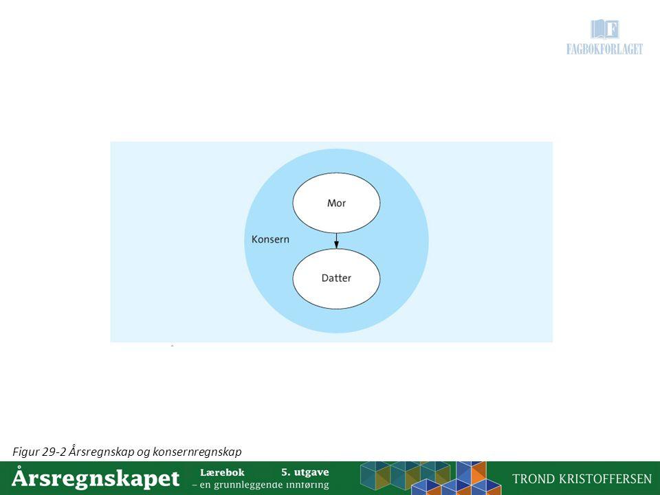 Figur 29-2 Årsregnskap og konsernregnskap