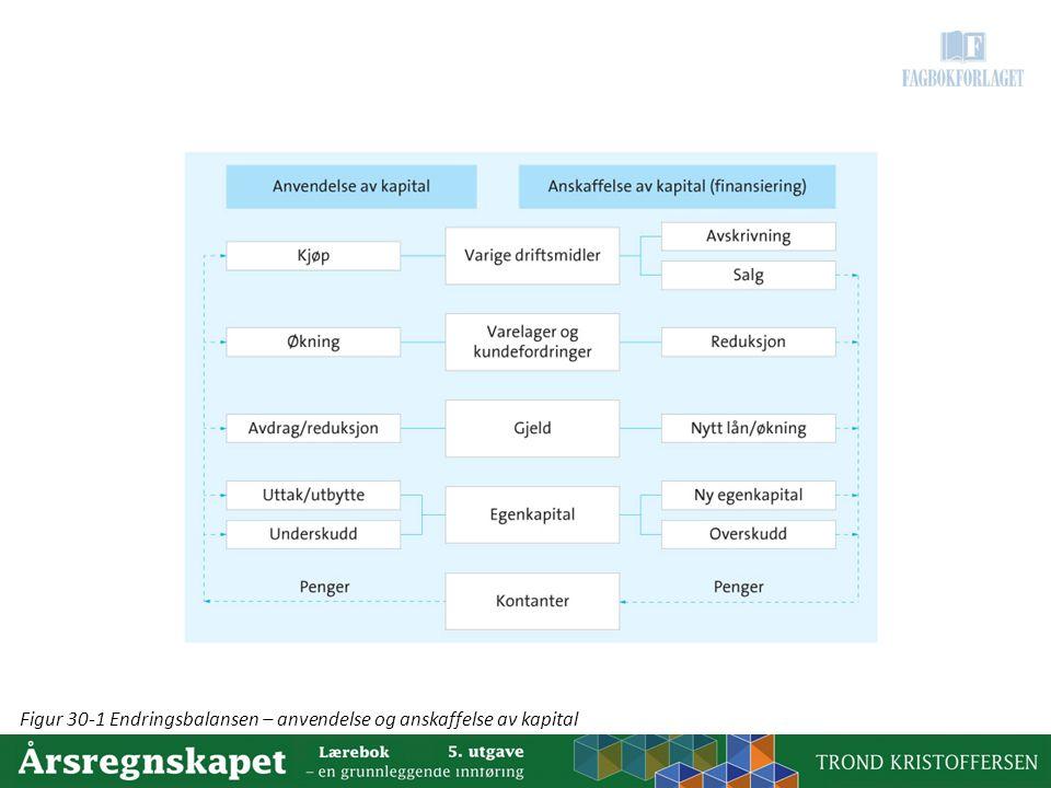 Figur 30-1 Endringsbalansen – anvendelse og anskaffelse av kapital