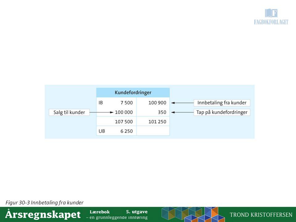 Figur 30-3 Innbetaling fra kunder