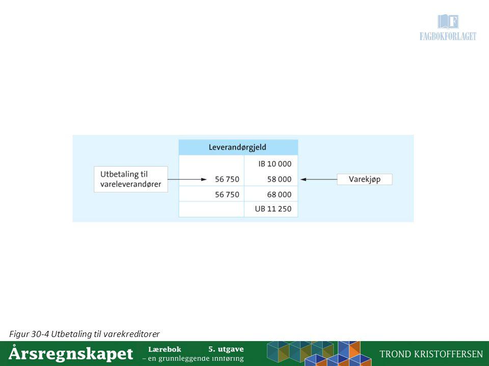Figur 30-4 Utbetaling til varekreditorer