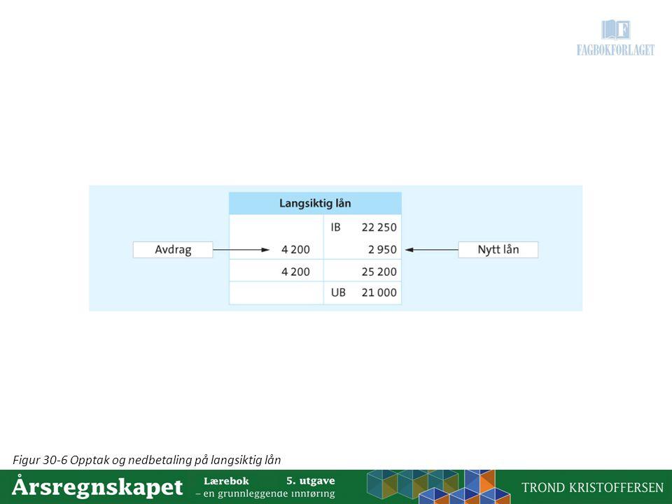 Figur 30-6 Opptak og nedbetaling på langsiktig lån