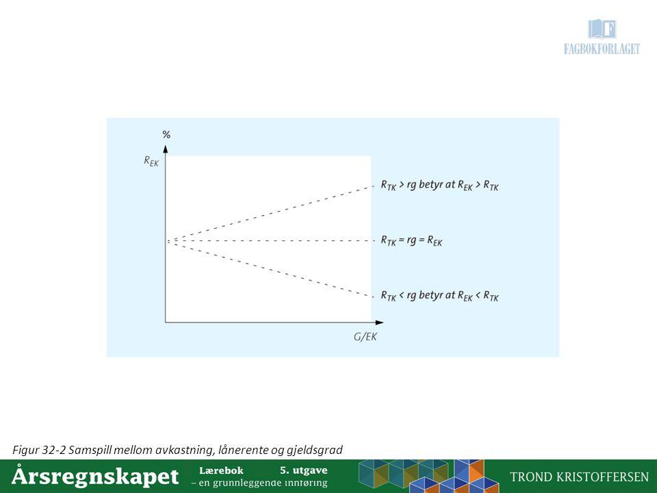 Figur 32-2 Samspill mellom avkastning, lånerente og gjeldsgrad