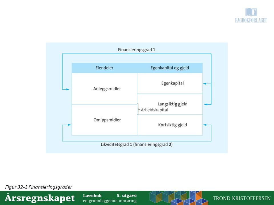 Figur 32-3 Finansieringsgrader