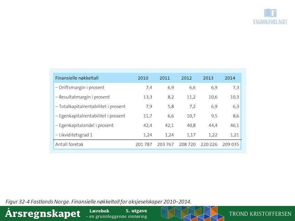 Figur 32-4 Fastlands Norge. Finansielle nøkkeltall for aksjeselskaper 2010–2014.