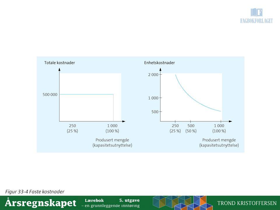 Figur 33-4 Faste kostnader