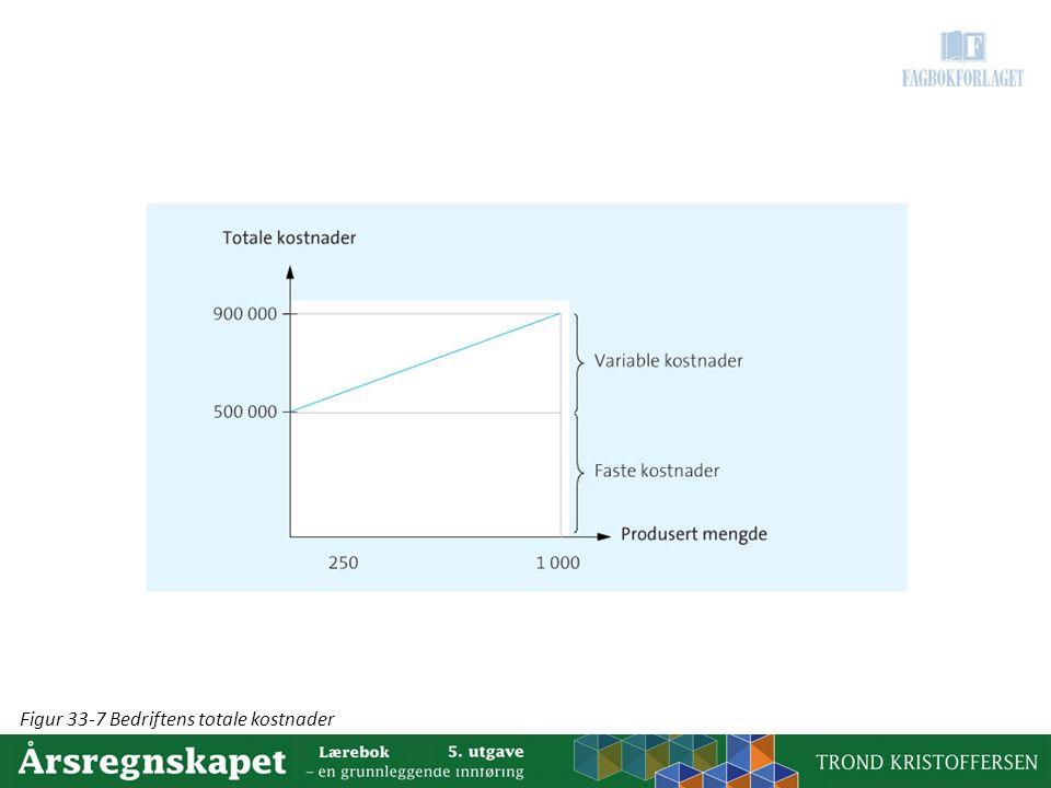 Figur 33-7 Bedriftens totale kostnader