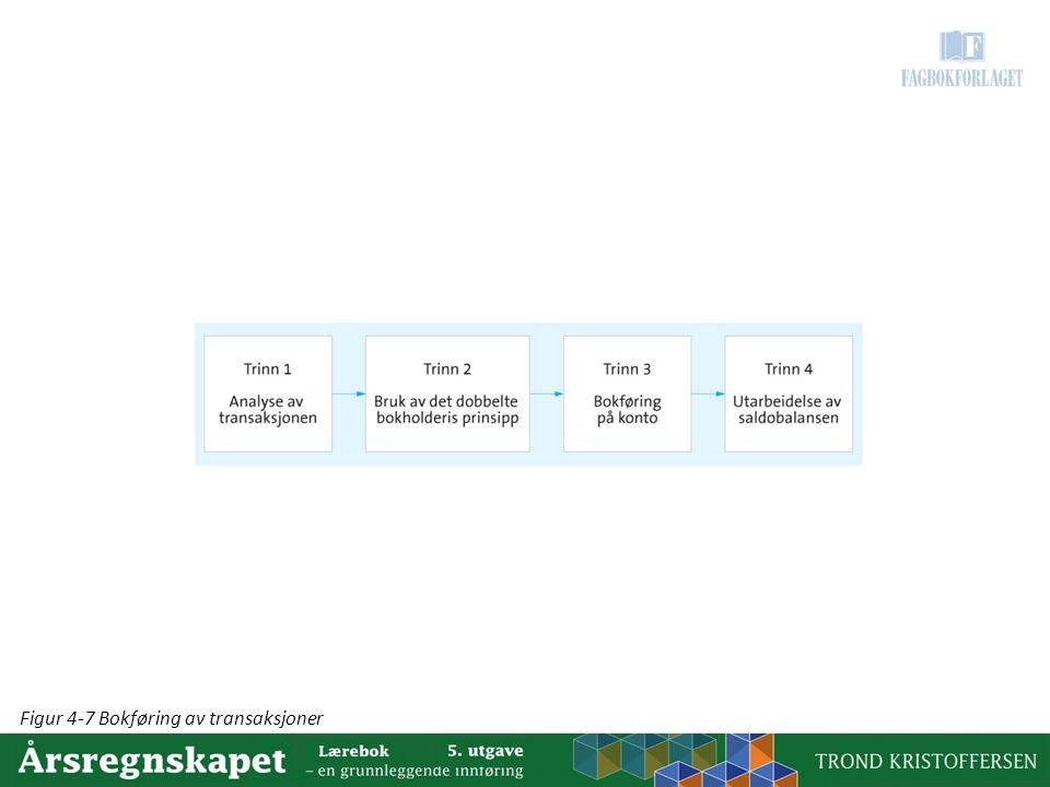 Figur 4-7 Bokføring av transaksjoner