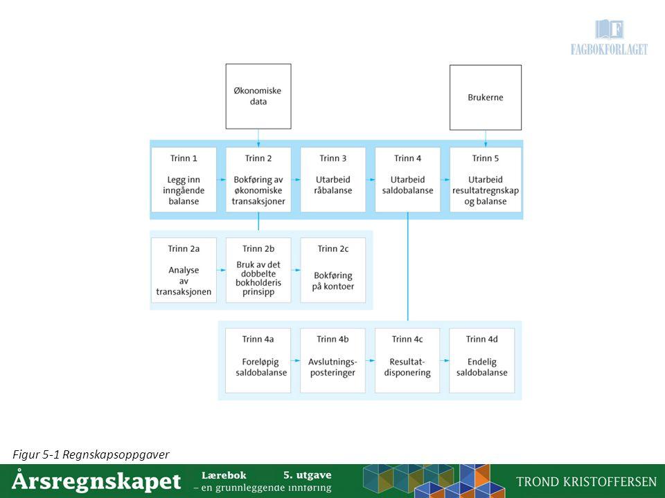 Figur 5-1 Regnskapsoppgaver