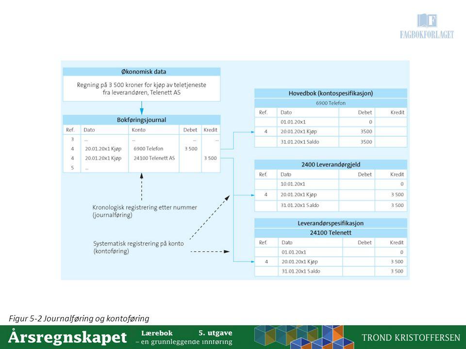 Figur 5-2 Journalføring og kontoføring