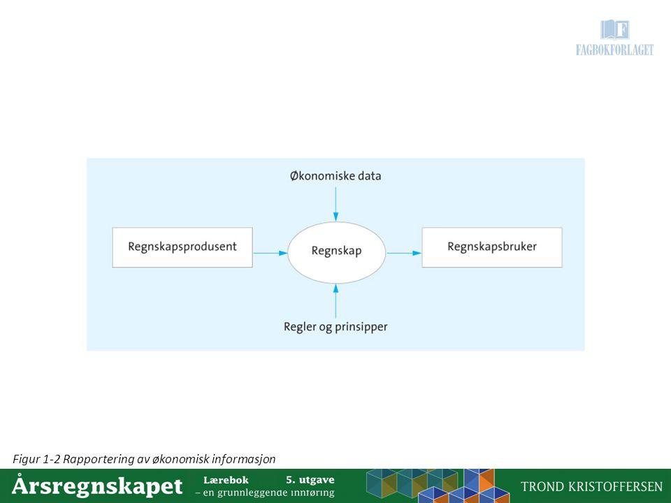 Figur 1-2 Rapportering av økonomisk informasjon