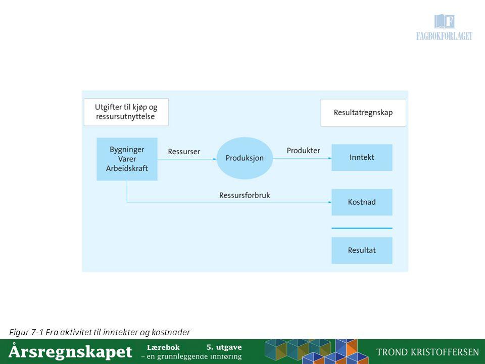 Figur 7-1 Fra aktivitet til inntekter og kostnader
