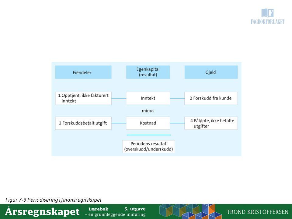 Figur 7-3 Periodisering i finansregnskapet
