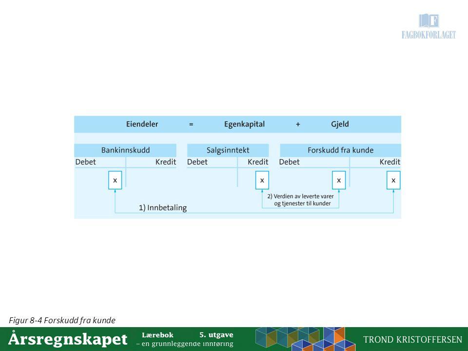 Figur 8-4 Forskudd fra kunde