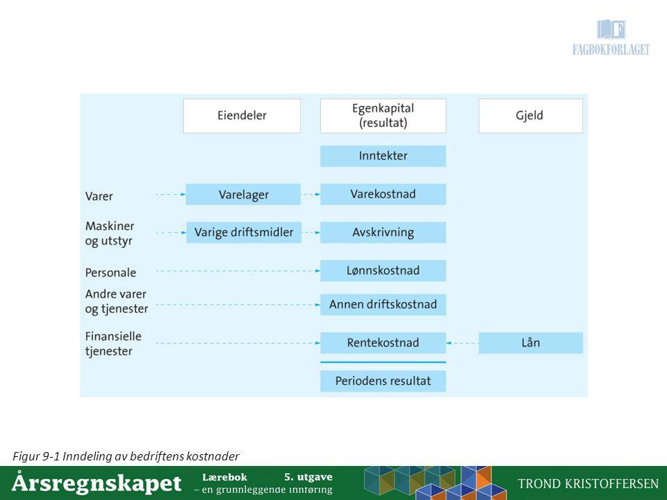 Figur 9-1 Inndeling av bedriftens kostnader