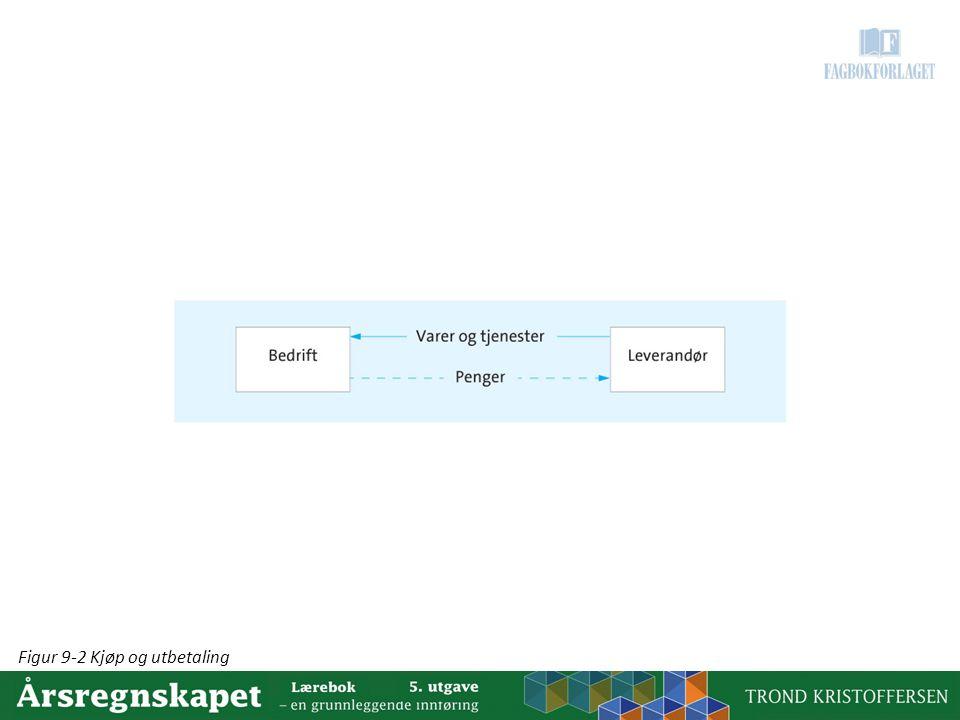 Figur 9-2 Kjøp og utbetaling