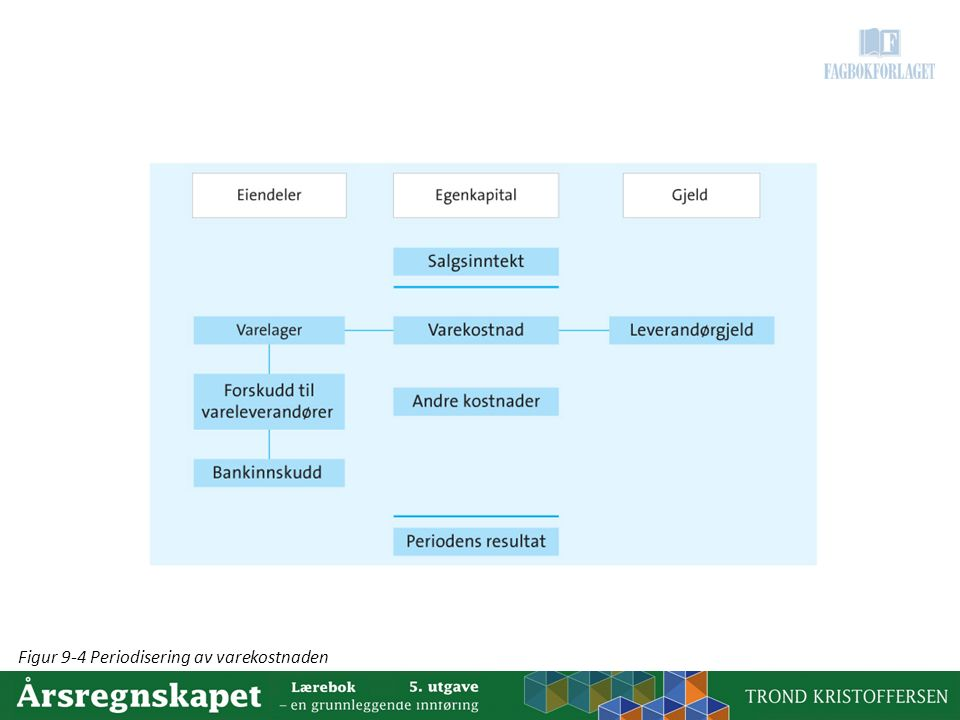 Figur 9-4 Periodisering av varekostnaden