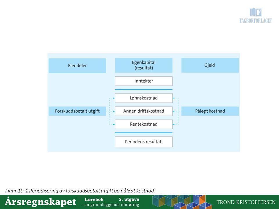 Figur 10-1 Periodisering av forskuddsbetalt utgift og påløpt kostnad