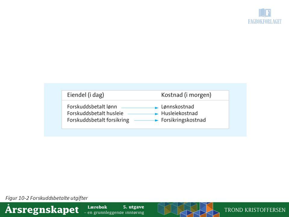 Figur 10-2 Forskuddsbetalte utgifter