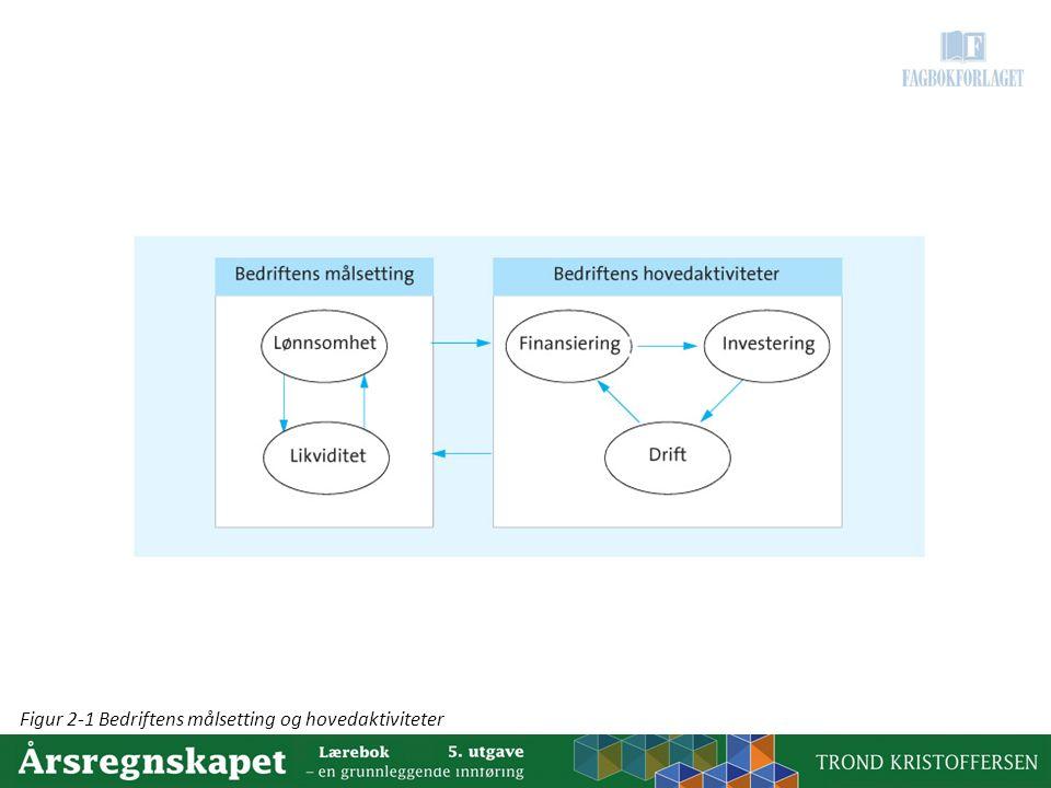 Figur 2-1 Bedriftens målsetting og hovedaktiviteter