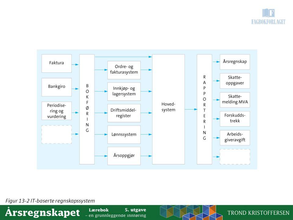 Figur 13-2 IT-baserte regnskapssystem