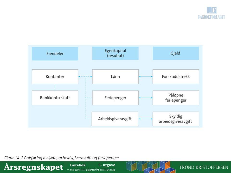 Figur 14-2 Bokføring av lønn, arbeidsgiveravgift og feriepenger